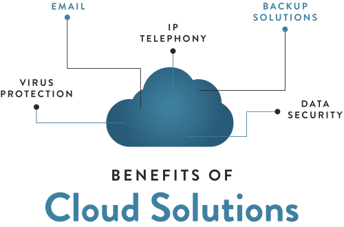 CloudSolutions (1)